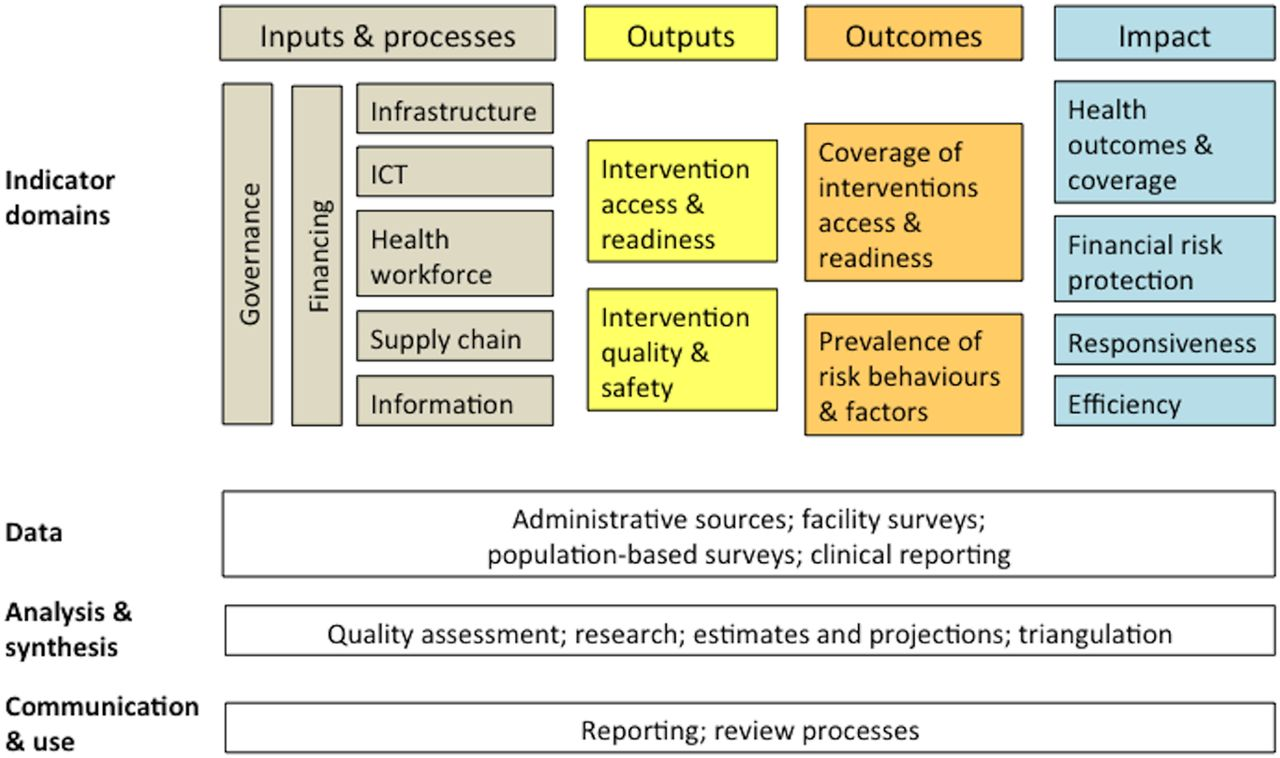 Data For Development In Health A Case Study And
