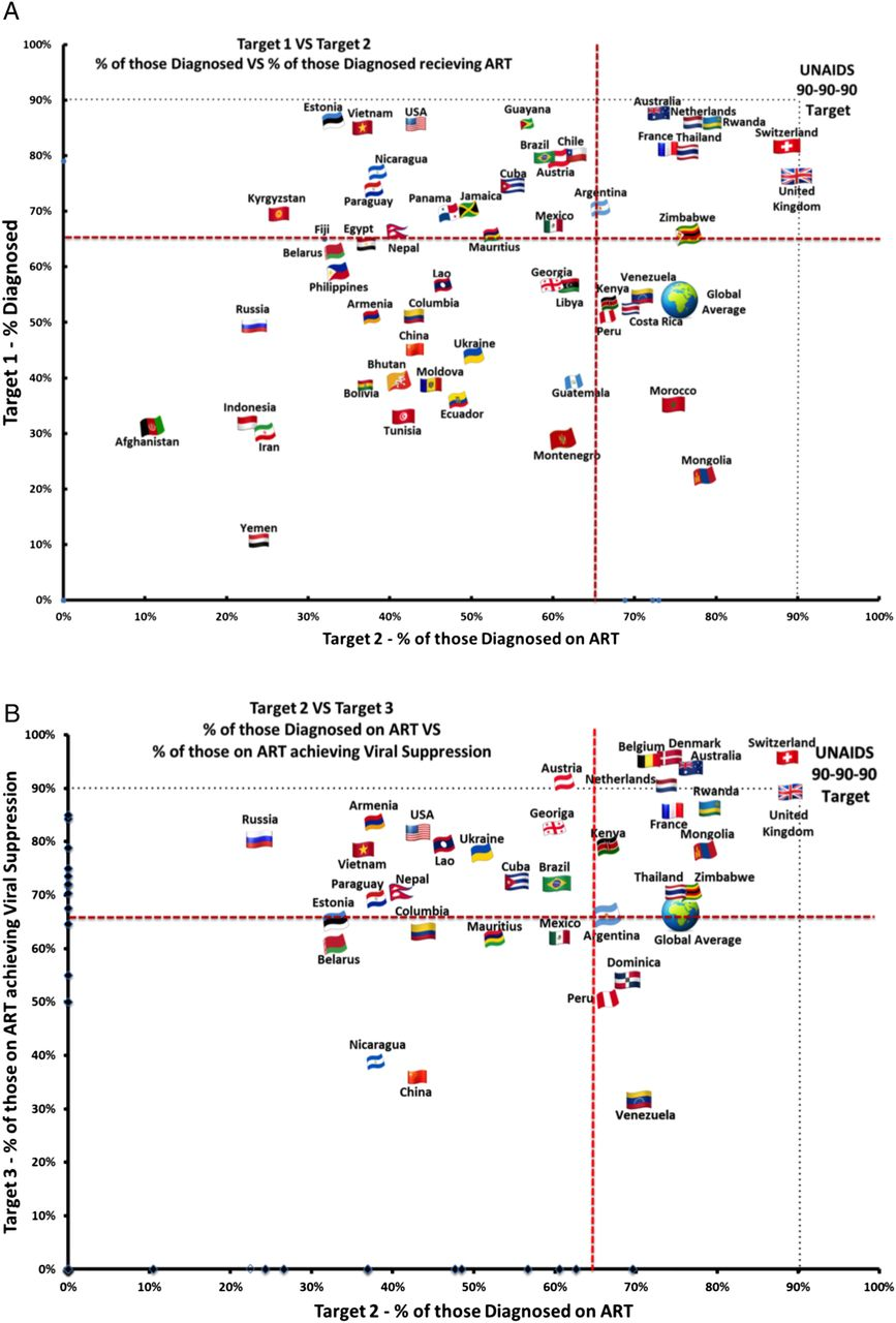 Can the UNAIDS 90-90-90 target be achieved? A systematic analysis of ...