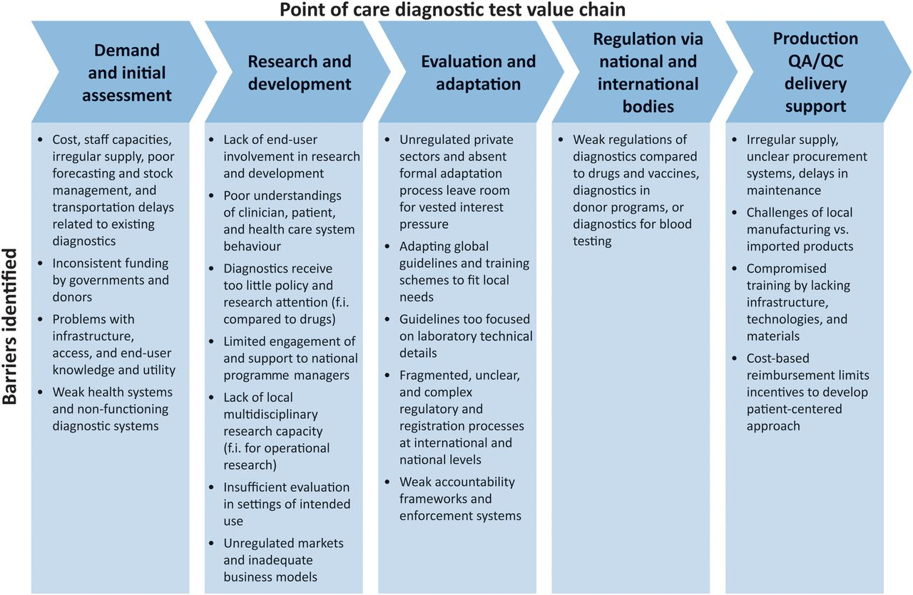 addressing the challenges of diagnostics demand and supply