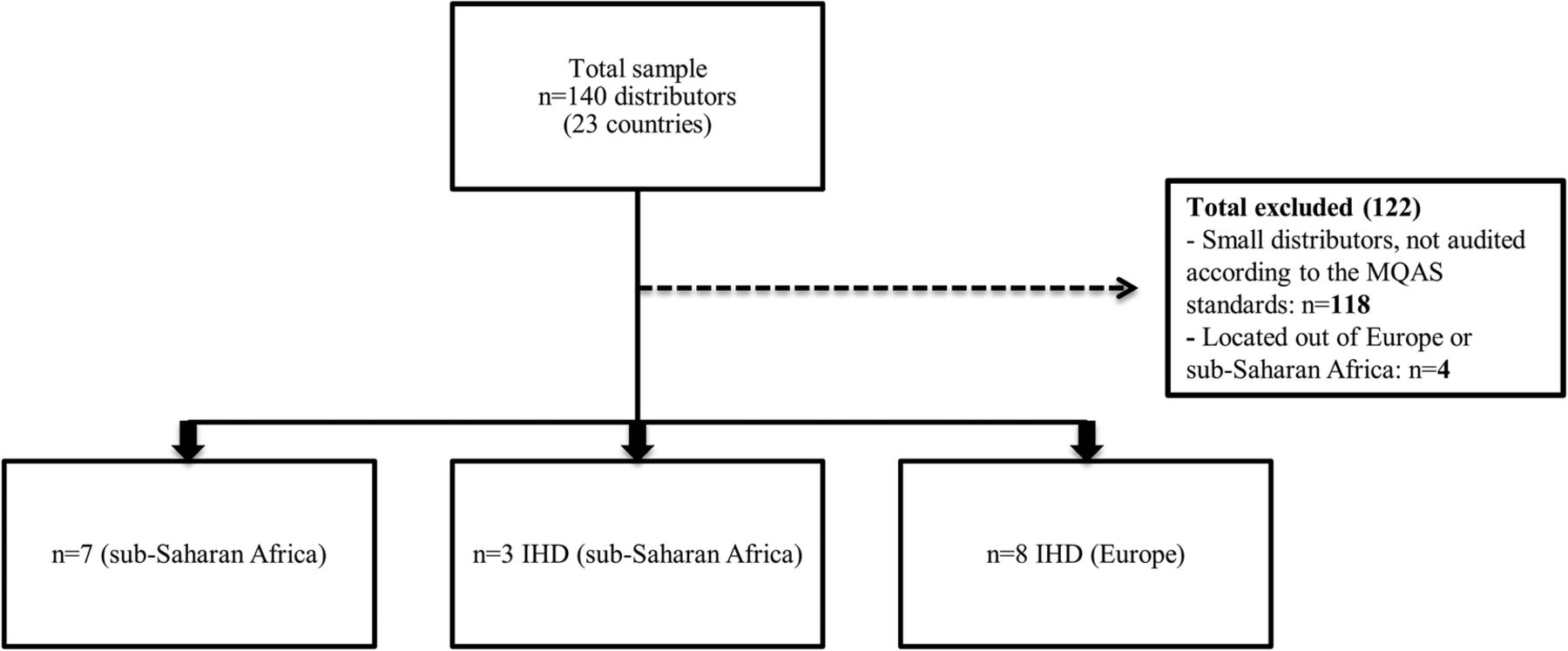 Quality assurance of medicines supplied to low-income and