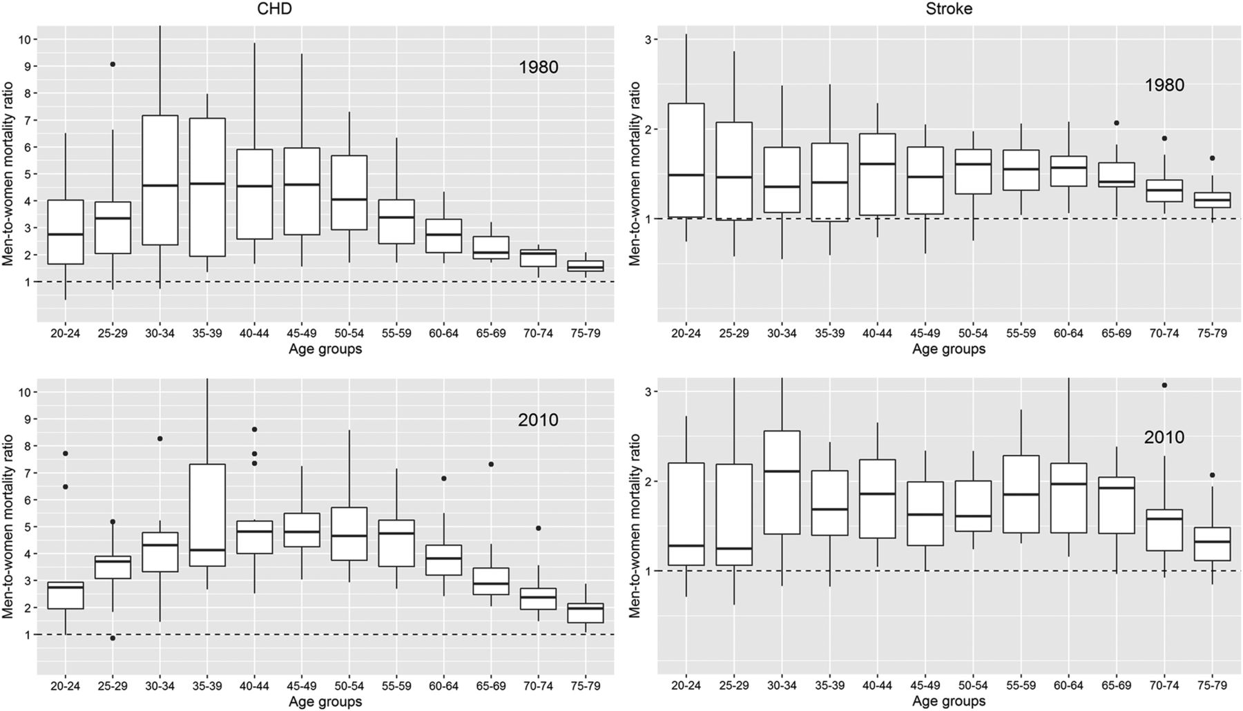 Sex Differences In Coronary Heart Disease And Stroke Mortality A Global Assessment Of The Effect Of Ageing Between 1980 And 2010 Bmj Global Health