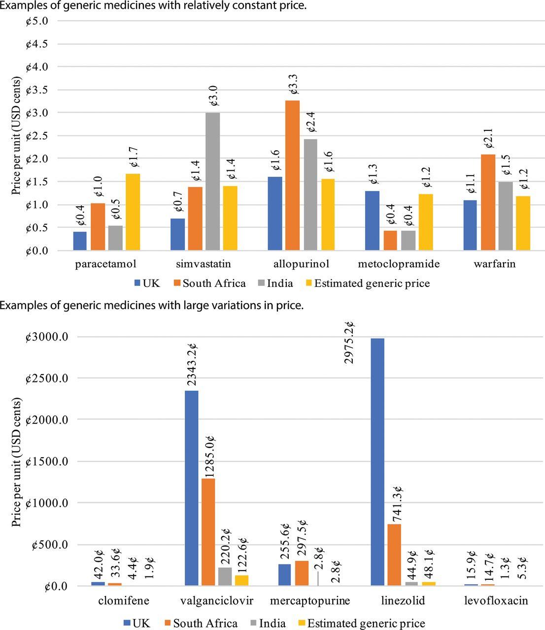 Price Comparisons On Ivory Coat Dog Food