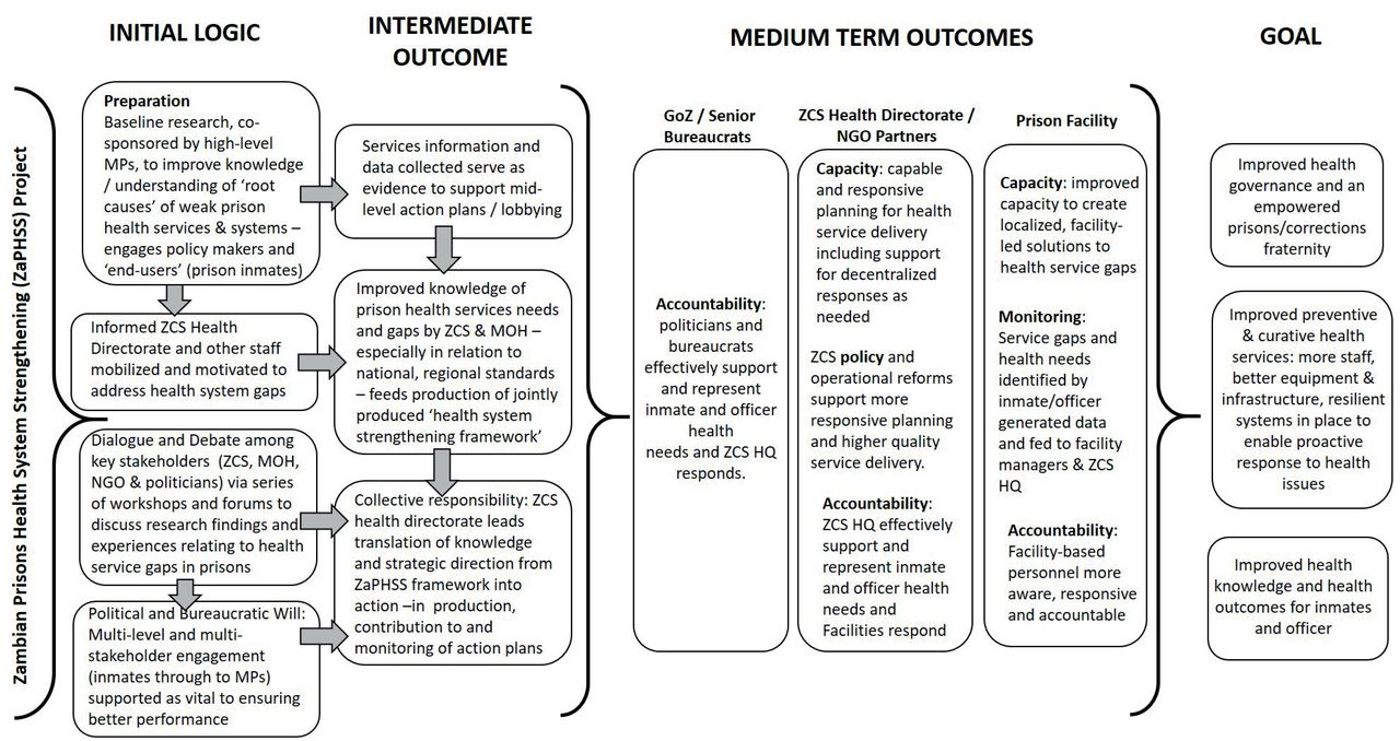 Evaluation of a health system strengthening initiative in the download figure malvernweather Gallery