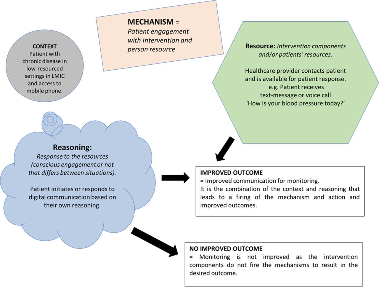 mHealth text and voice communication for monitoring people