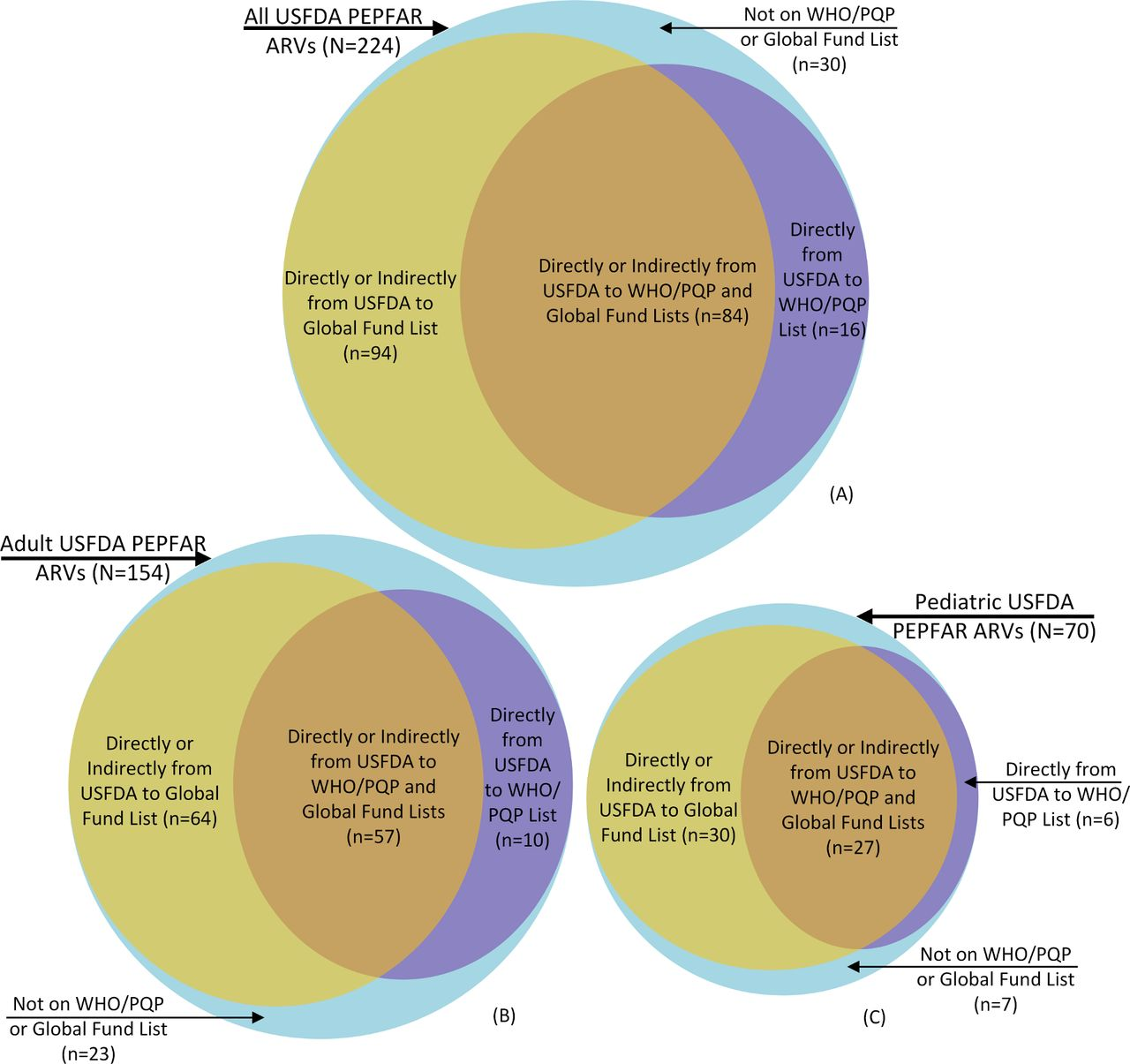 Impact of the US Food and Drug Administration registration of