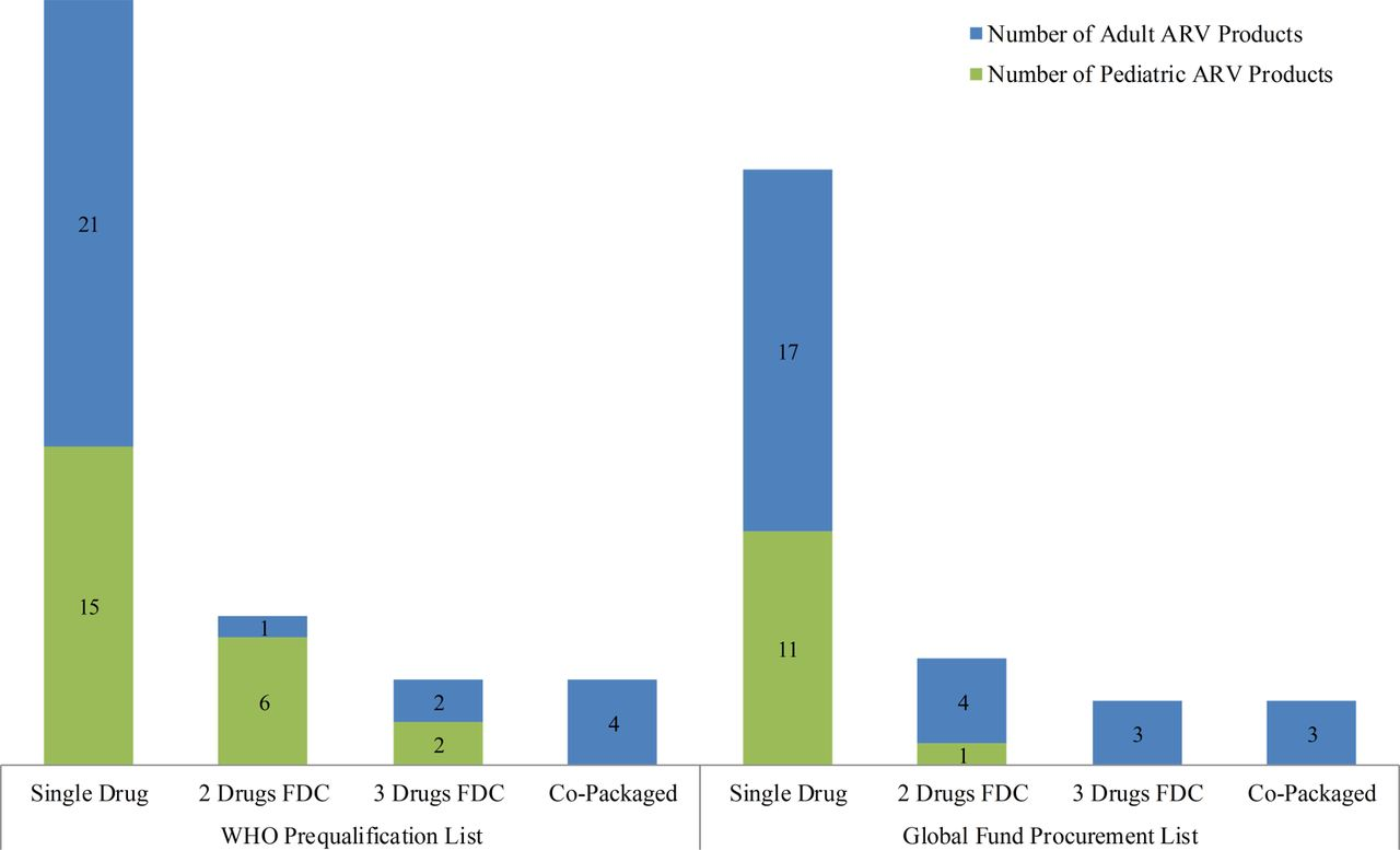 Impact of the US Food and Drug Administration registration