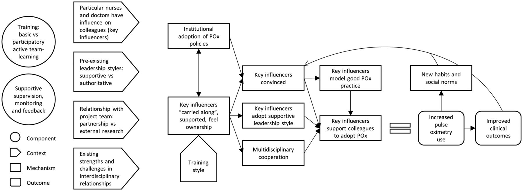 Adoption of paediatric and neonatal pulse oximetry by 12