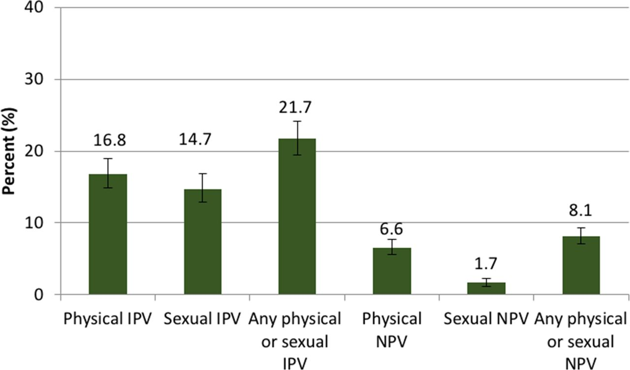 Lifetime prevalence, correlates and health consequences of
