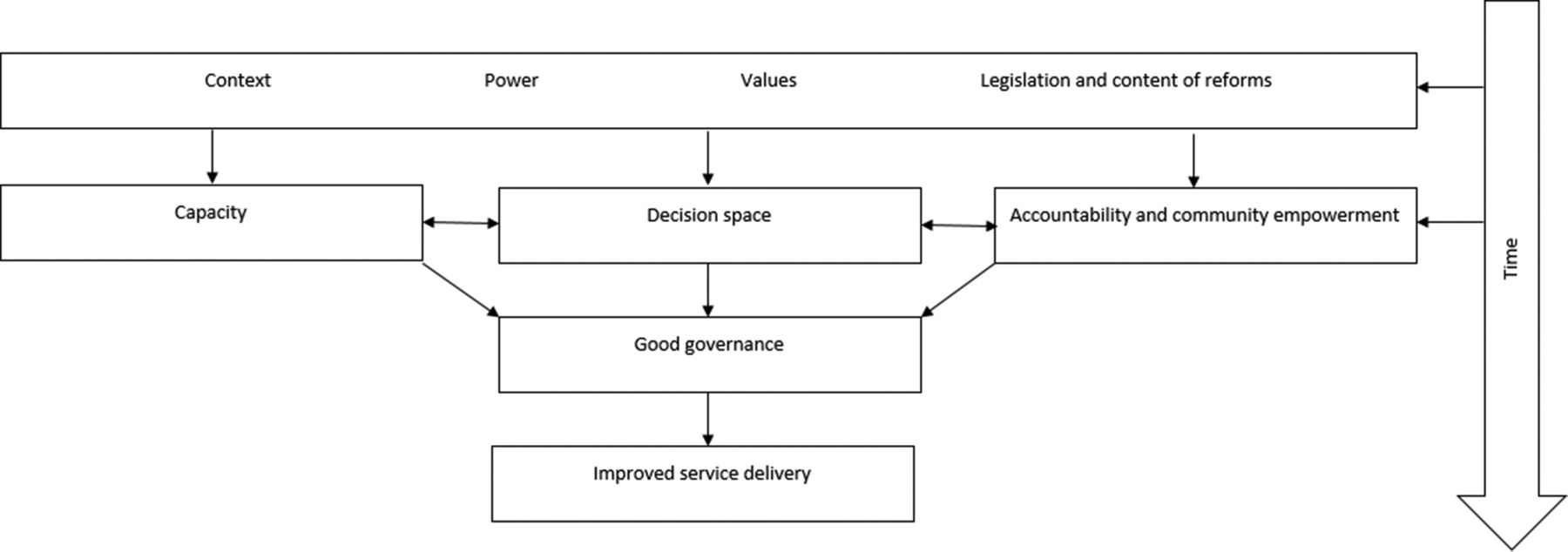Health system governance following devolution: comparing experiences