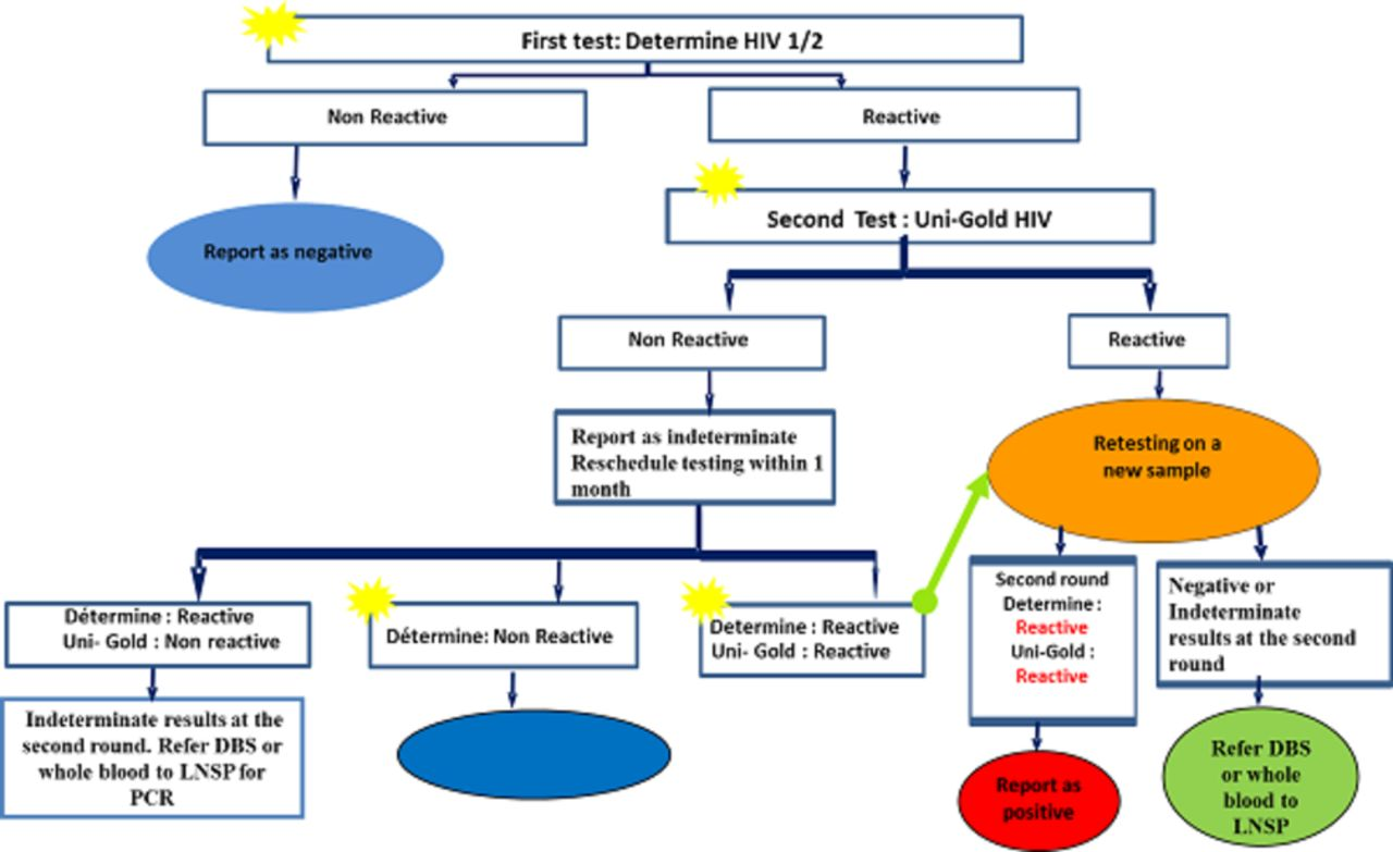 External quality assessment for HIV rapid tests: challenges and