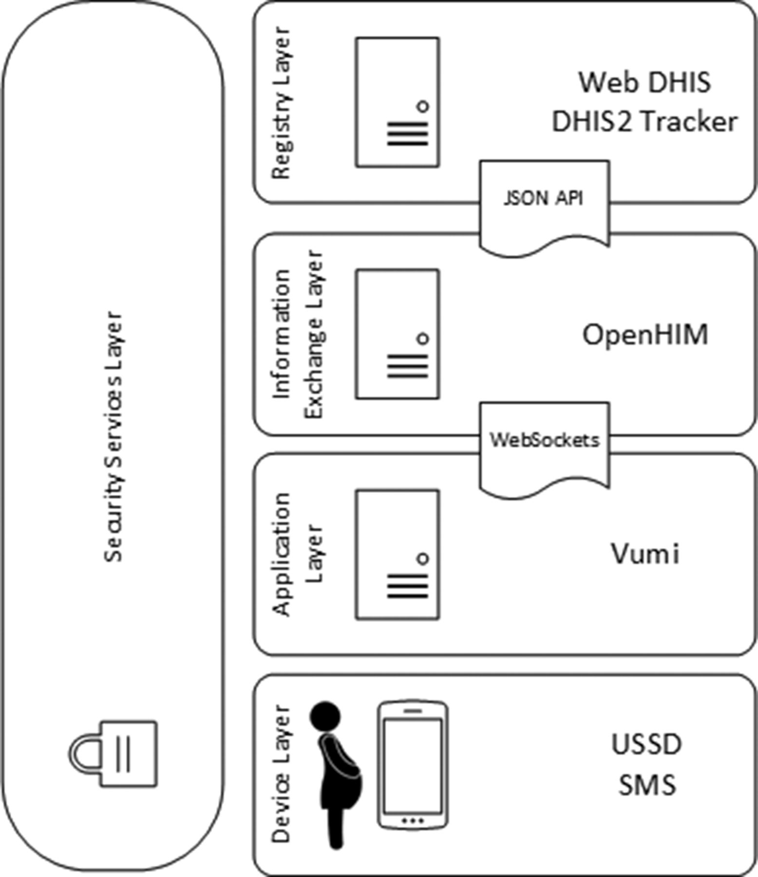 Designing for scale optimising the health information system download figure ccuart Images