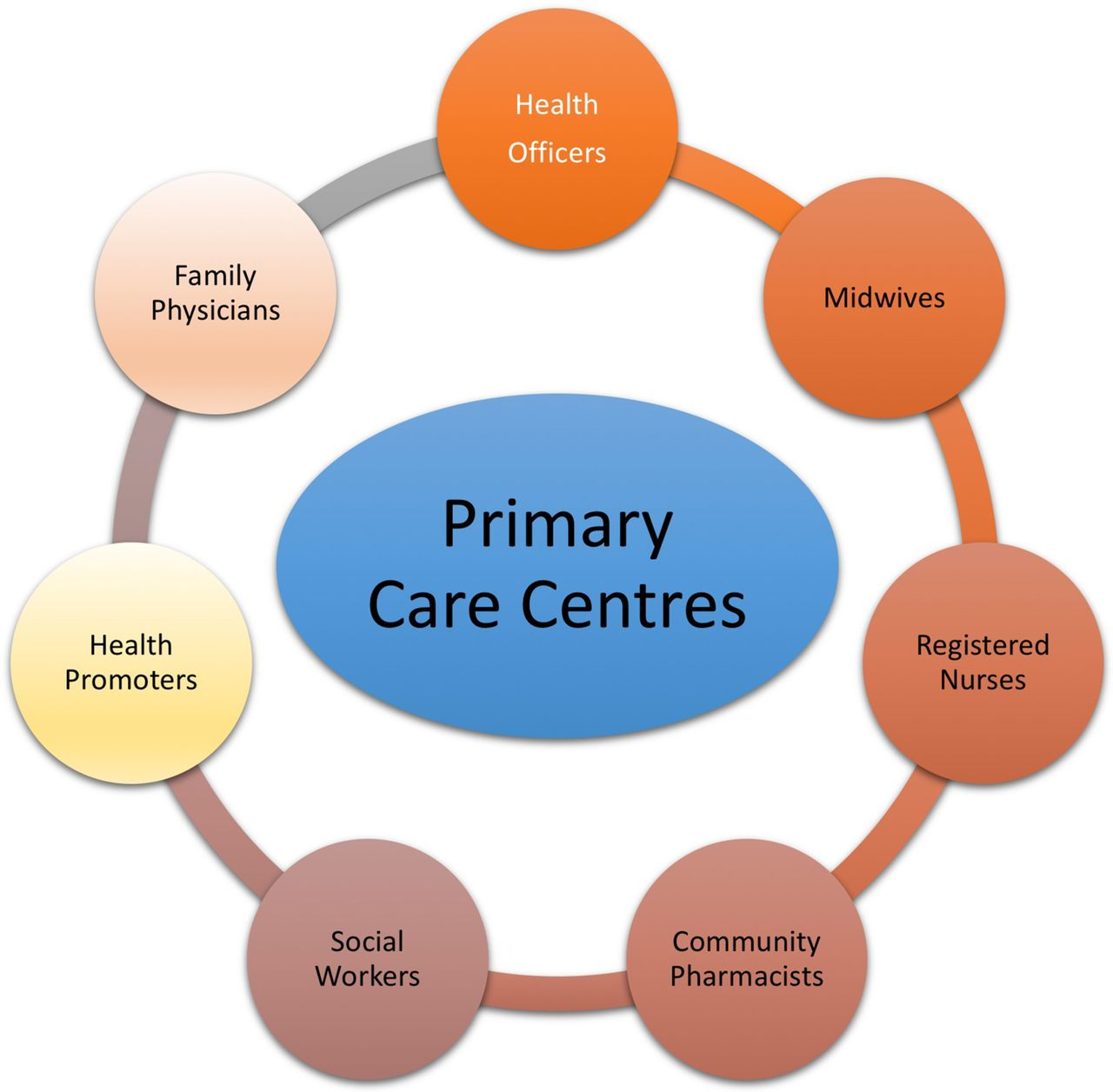 Reflections on family medicine and primary healthcare in sub-Saharan