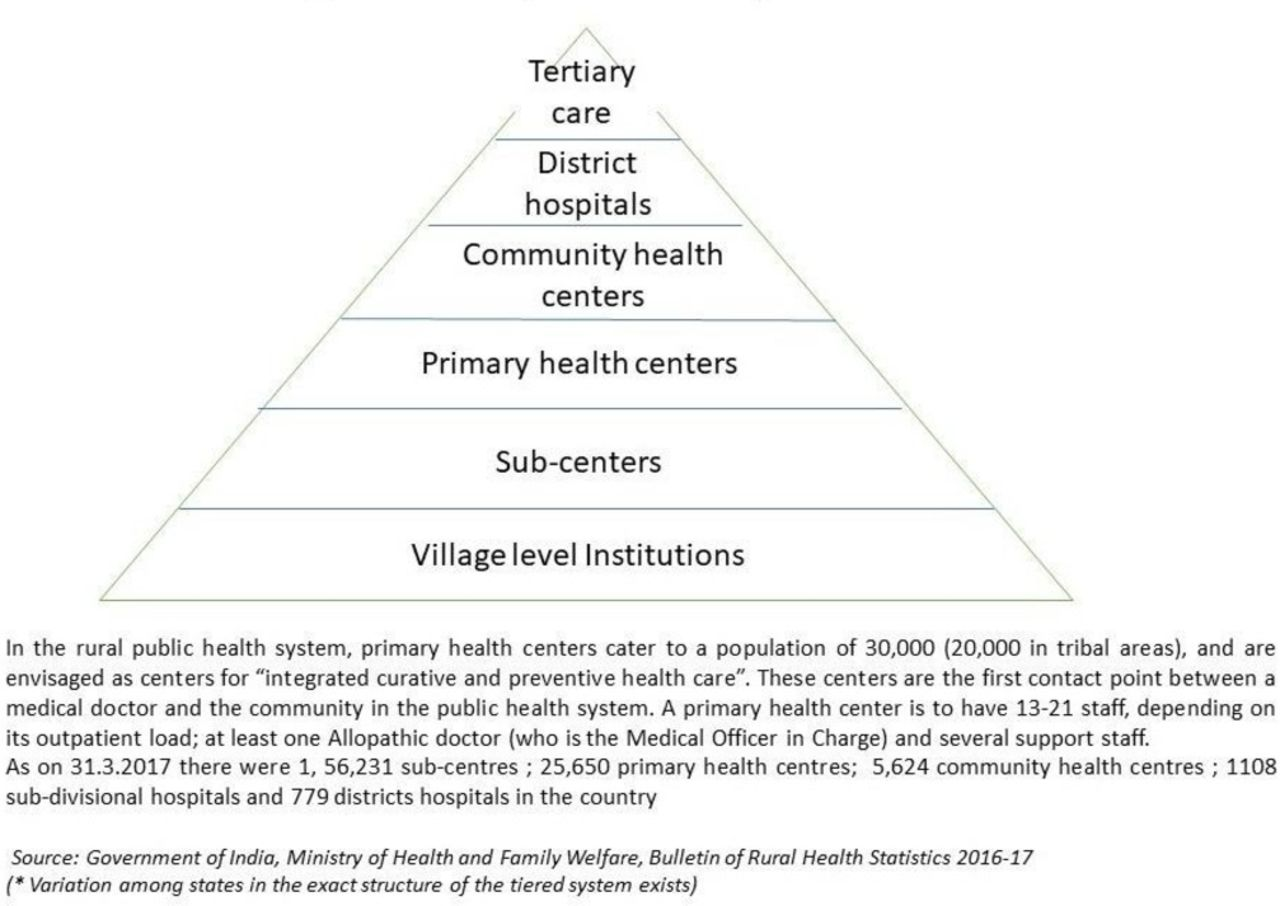 How context affects implementation of the Primary Health