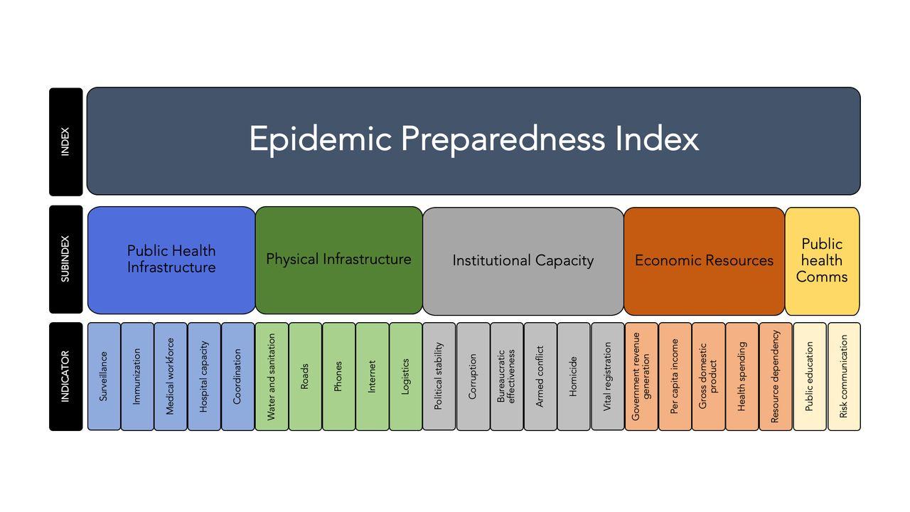 Assessing global preparedness for the next pandemic