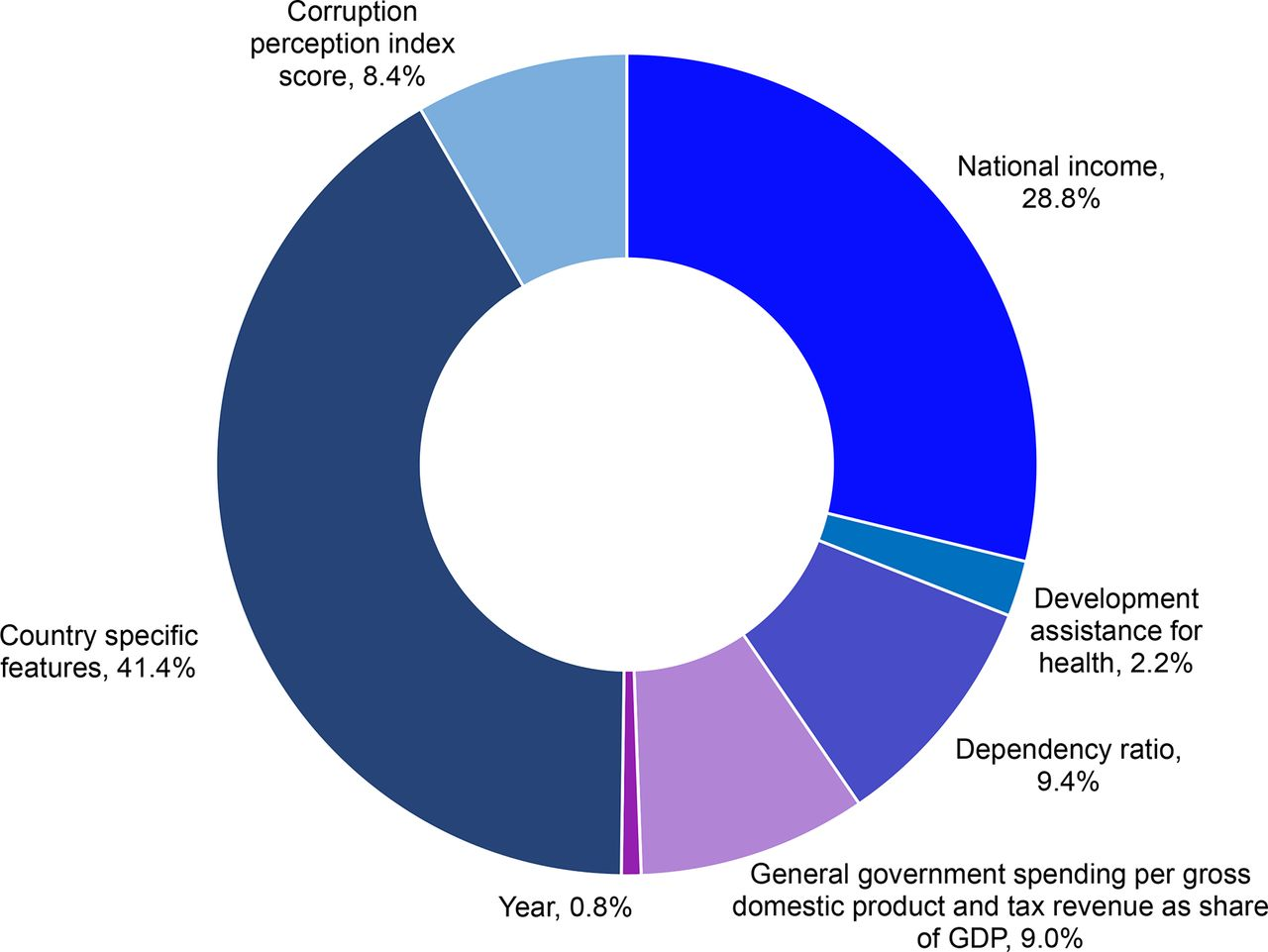 Trends and drivers of government health spending in sub-Saharan