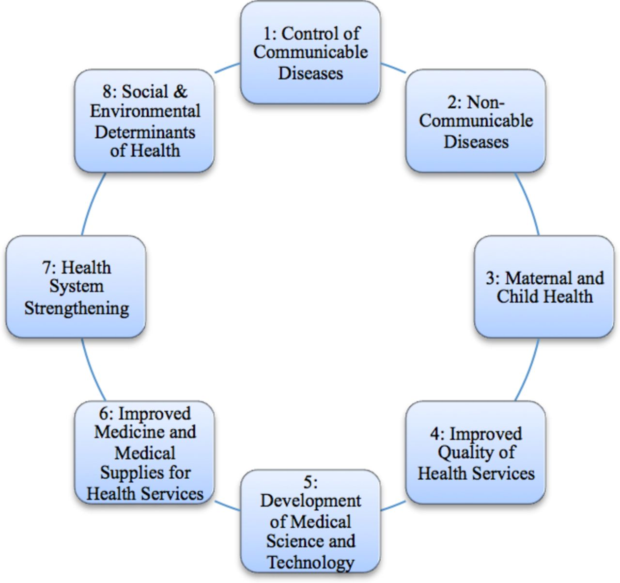 Systematic review of evidence on public health in the Democratic