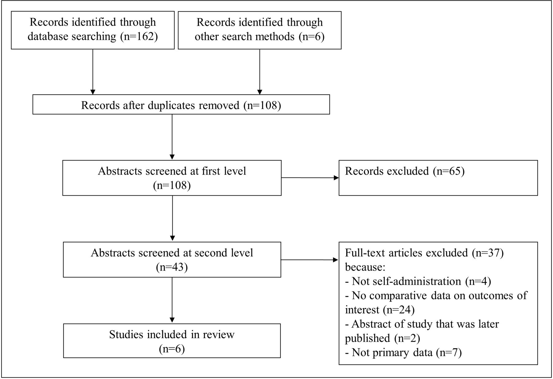 Self-administration of injectable contraception: a systematic review
