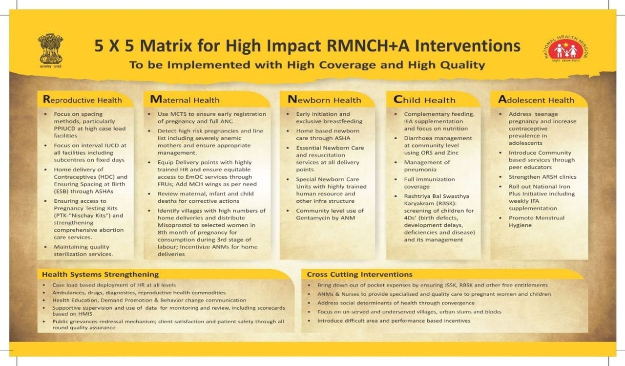 India's RMNCH+A Strategy: approach, learnings and