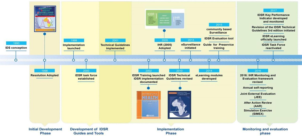 Integrated Disease Surveillance and Response (IDSR) strategy
