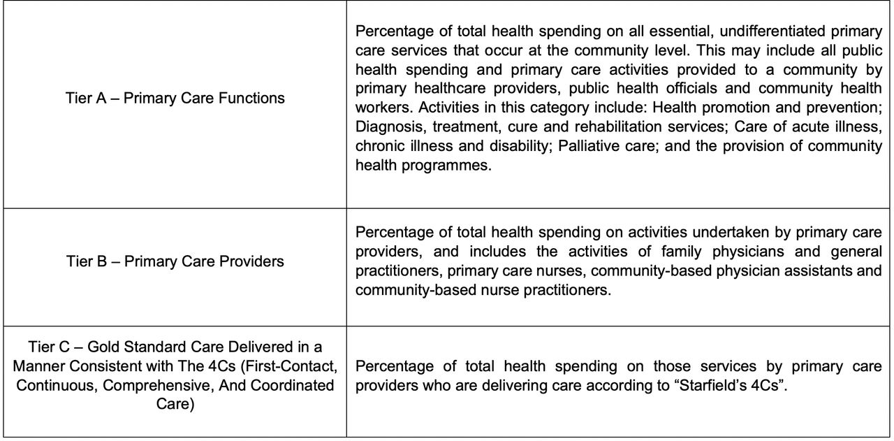 The Primary Care Spend Model: a systems approach to measuring