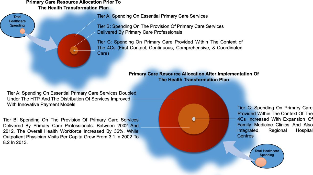 The Primary Care Spend Model: a systems approach to