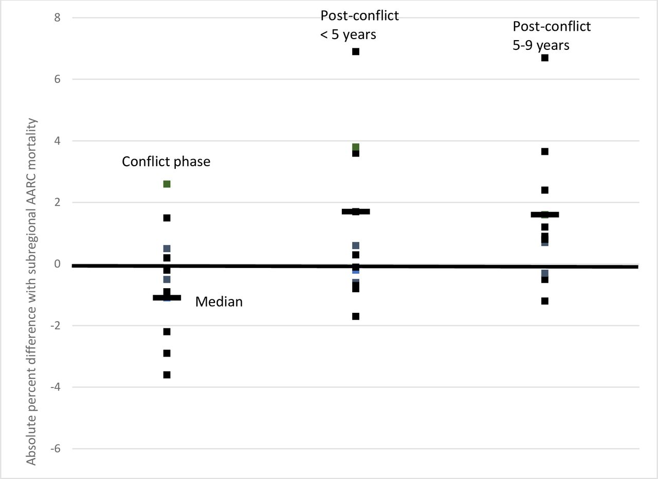 Armed conflicts and national trends in reproductive