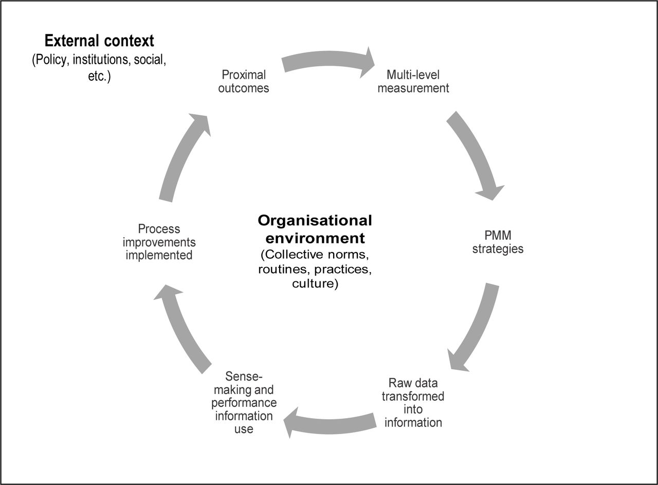 Evidence gap map of performance measurement and management